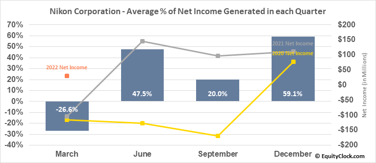 Nikon Corporation (OTCMKT:NINOY) Net Income Seasonality