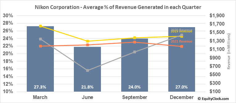 Nikon Corporation (OTCMKT:NINOY) Revenue Seasonality