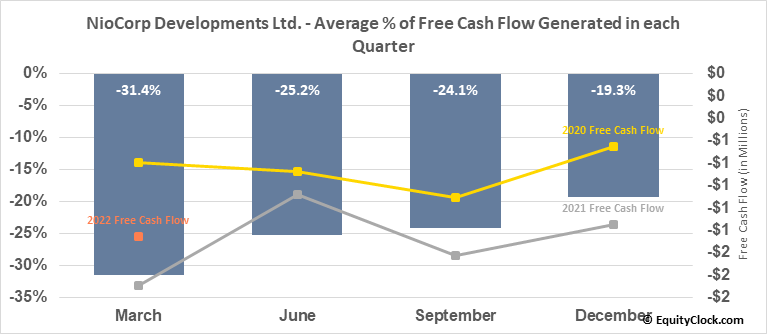 NioCorp Developments Ltd. (OTCMKT:NIOBF) Free Cash Flow Seasonality