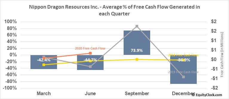 Nippon Dragon Resources Inc. (TSXV:NIP.V) Free Cash Flow Seasonality