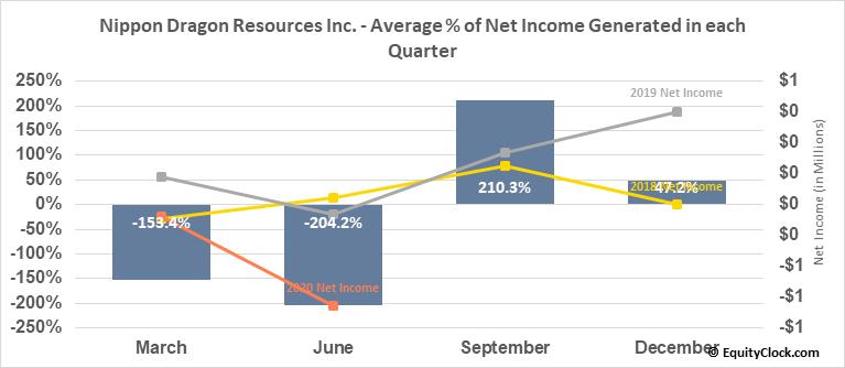 Nippon Dragon Resources Inc. (TSXV:NIP.V) Net Income Seasonality