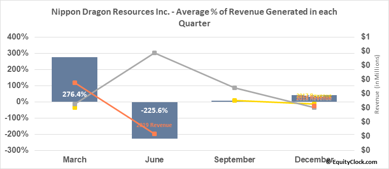 Nippon Dragon Resources Inc. (TSXV:NIP.V) Revenue Seasonality