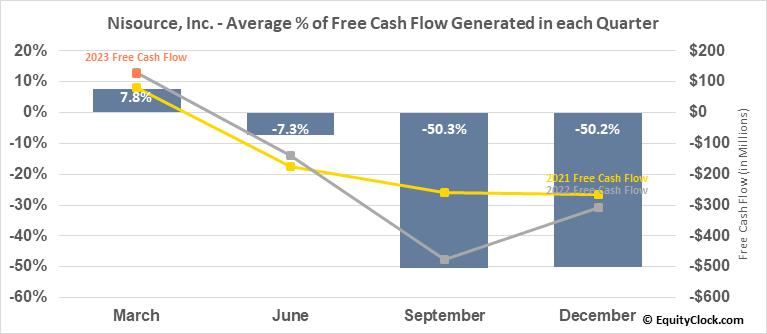 Nisource, Inc. (NYSE:NI) Free Cash Flow Seasonality