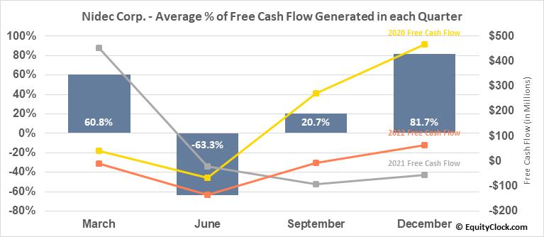 Nidec Corp. (OTCMKT:NJDCY) Free Cash Flow Seasonality