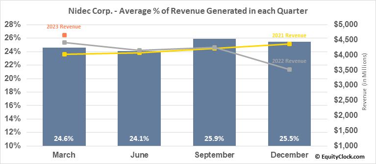 Nidec Corp. (OTCMKT:NJDCY) Revenue Seasonality