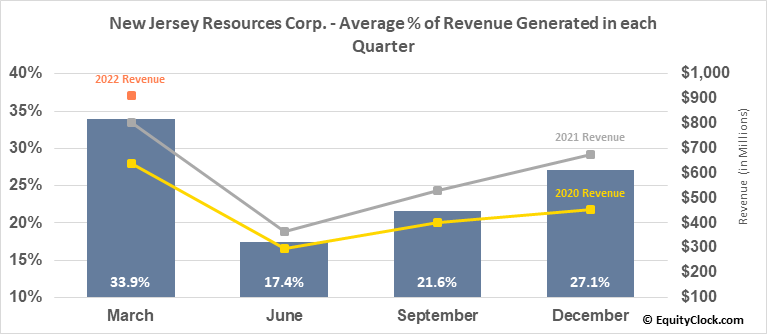 New Jersey Resources Corp. (NYSE:NJR) Revenue Seasonality