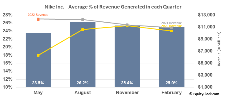 Nike Inc. (NYSE:NKE) Revenue Seasonality