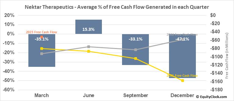 Nektar Therapeutics (NASD:NKTR) Free Cash Flow Seasonality