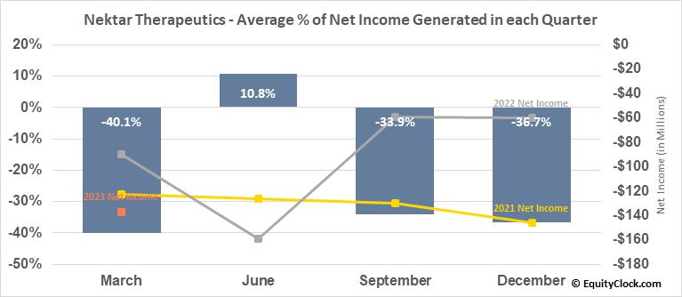 Nektar Therapeutics (NASD:NKTR) Net Income Seasonality