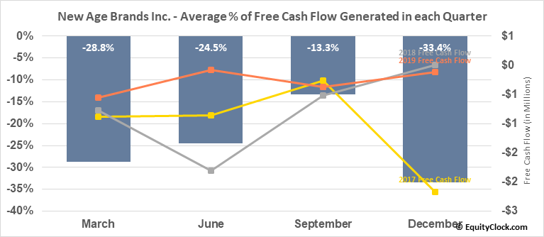 New Age Brands Inc. (OTCMKT:NLBIF) Free Cash Flow Seasonality