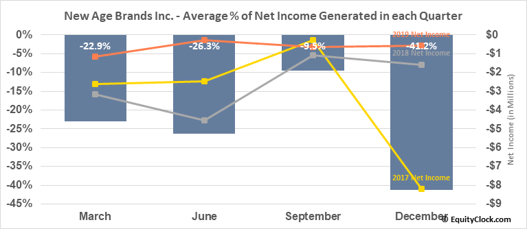 New Age Brands Inc. (OTCMKT:NLBIF) Net Income Seasonality