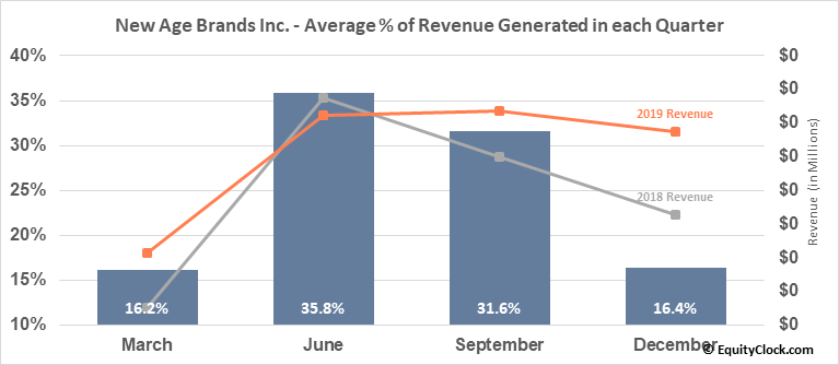 New Age Brands Inc. (OTCMKT:NLBIF) Revenue Seasonality