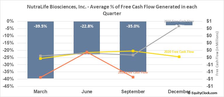 NutraLife Biosciences, Inc. (OTCMKT:NLBS) Free Cash Flow Seasonality