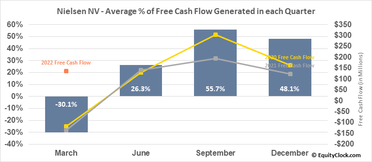 Nielsen NV (NYSE:NLSN) Free Cash Flow Seasonality