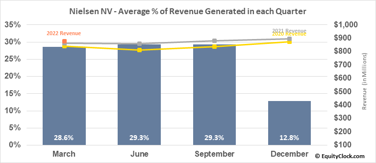 Nielsen NV (NYSE:NLSN) Revenue Seasonality