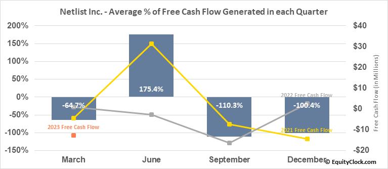 Netlist Inc. (OTCMKT:NLST) Free Cash Flow Seasonality