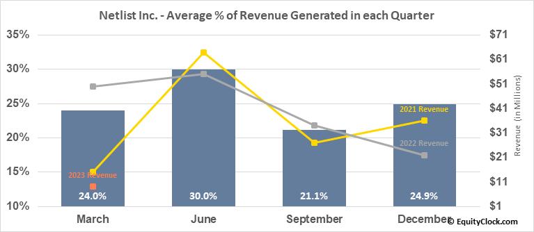 Netlist Inc. (OTCMKT:NLST) Revenue Seasonality
