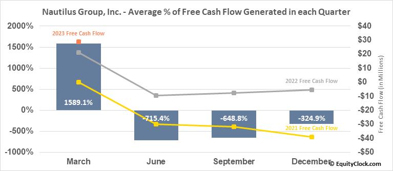Nautilus Group, Inc. (NYSE:NLS) Free Cash Flow Seasonality