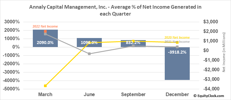 Annaly Capital Management, Inc. (NYSE:NLY) Net Income Seasonality