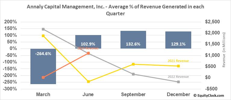 Annaly Capital Management, Inc. (NYSE:NLY) Revenue Seasonality