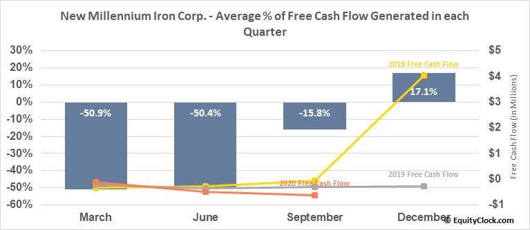 New Millennium Iron Corp. (TSE:NML.TO) Free Cash Flow Seasonality