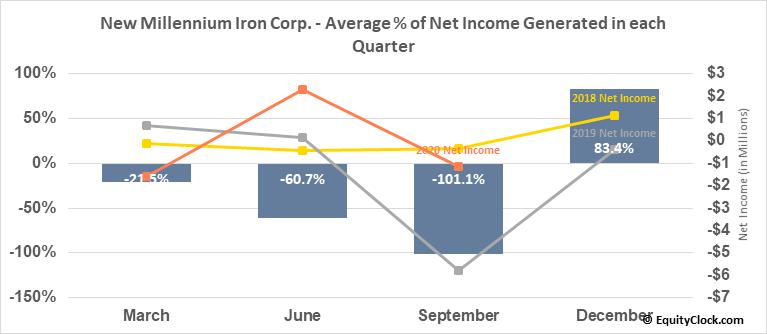 New Millennium Iron Corp. (TSE:NML.TO) Net Income Seasonality