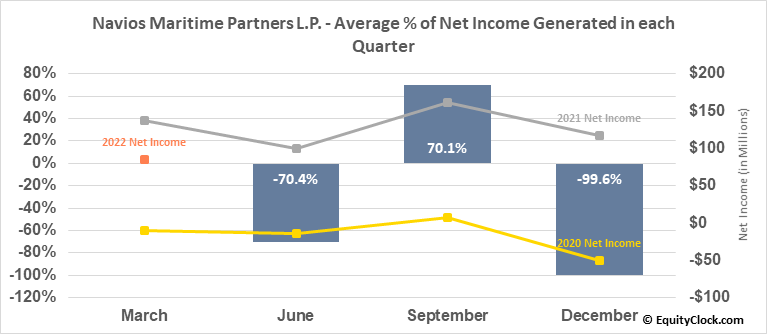 Navios Maritime Partners L.P. (NYSE:NMM) Net Income Seasonality
