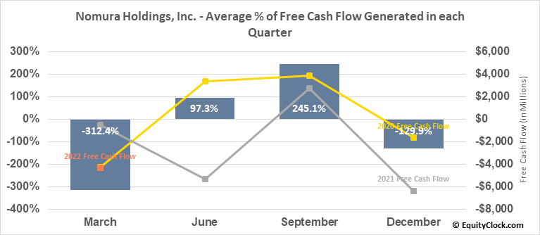 Nomura Holdings, Inc. (NYSE:NMR) Free Cash Flow Seasonality