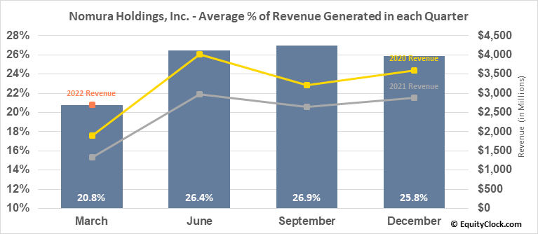 Nomura Holdings, Inc. (NYSE:NMR) Revenue Seasonality