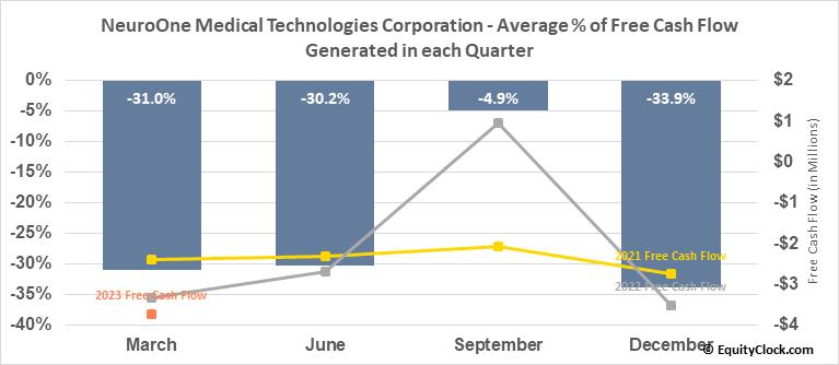 NeuroOne Medical Technologies Corporation (OTCMKT:NMTC) Free Cash Flow Seasonality