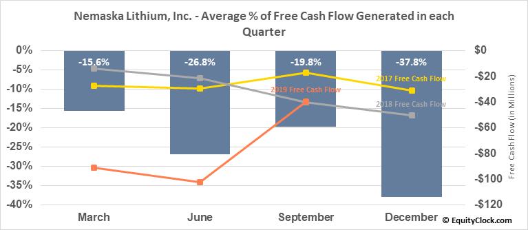 Nemaska Lithium, Inc. (TSE:NMX.TO) Free Cash Flow Seasonality