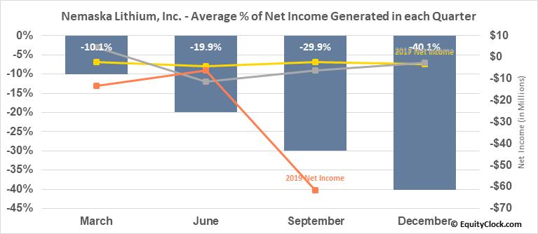 Nemaska Lithium, Inc. (TSE:NMX.TO) Net Income Seasonality