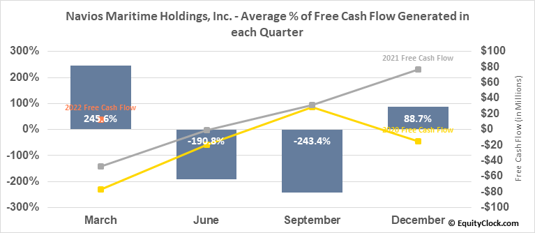 Navios Maritime Holdings, Inc. (NYSE:NM) Free Cash Flow Seasonality