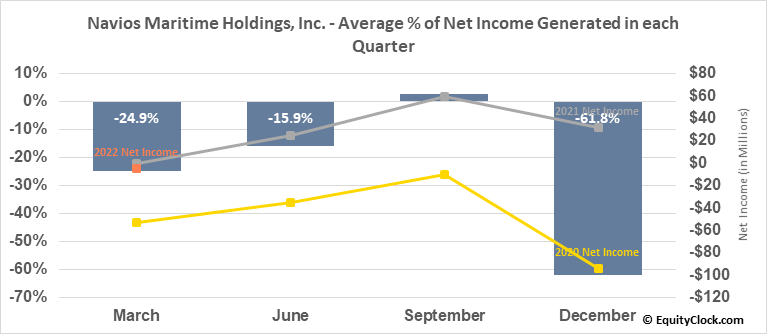 Navios Maritime Holdings, Inc. (NYSE:NM) Net Income Seasonality