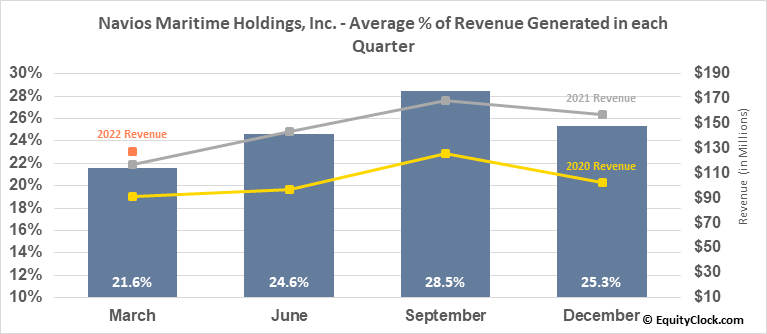 Navios Maritime Holdings, Inc. (NYSE:NM) Revenue Seasonality