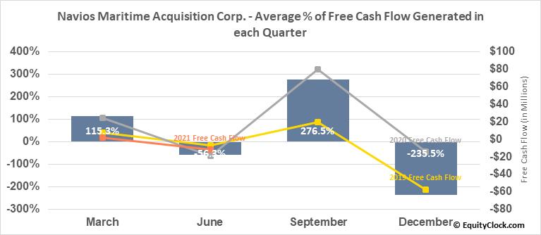 Navios Maritime Acquisition Corp. (NYSE:NNA) Free Cash Flow Seasonality