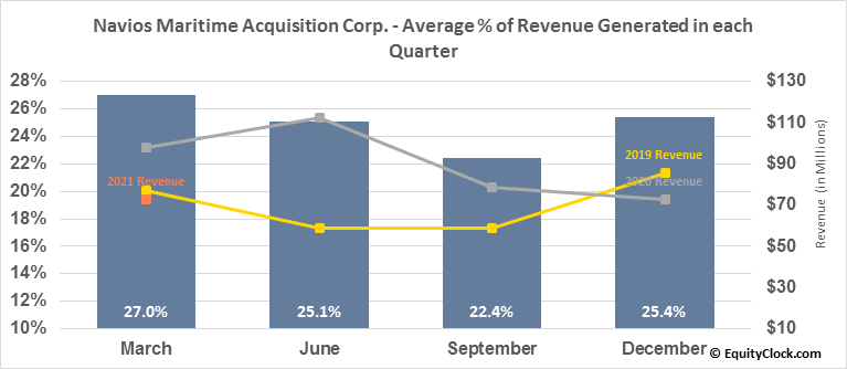 Navios Maritime Acquisition Corp. (NYSE:NNA) Revenue Seasonality
