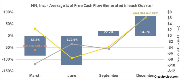 NN, Inc. (NASD:NNBR) Free Cash Flow Seasonality
