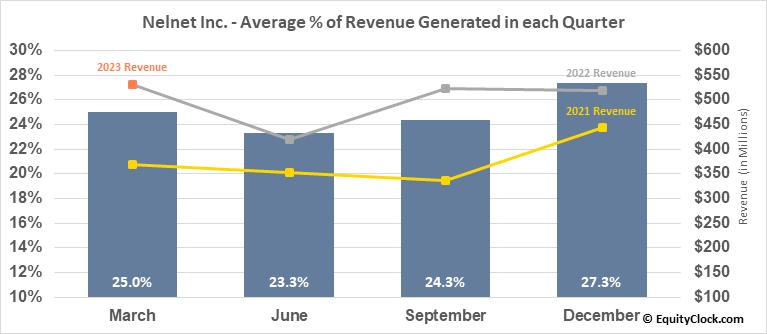 Nelnet Inc. (NYSE:NNI) Revenue Seasonality