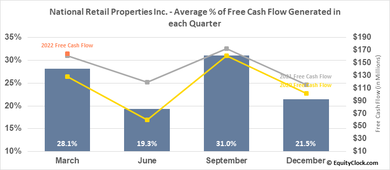 National Retail Properties Inc. (NYSE:NNN) Free Cash Flow Seasonality
