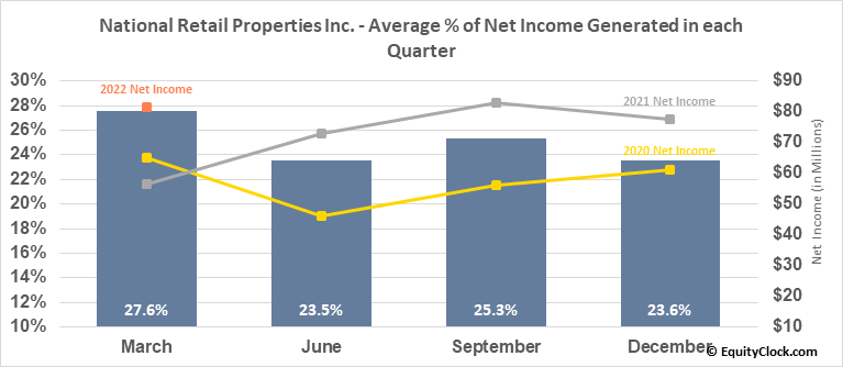 National Retail Properties Inc. (NYSE:NNN) Net Income Seasonality