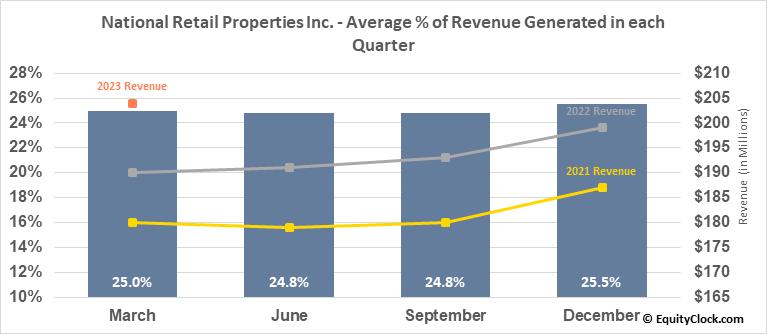 National Retail Properties Inc. (NYSE:NNN) Revenue Seasonality