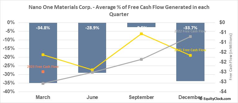 Nano One Materials Corp. (OTCMKT:NNOMF) Free Cash Flow Seasonality