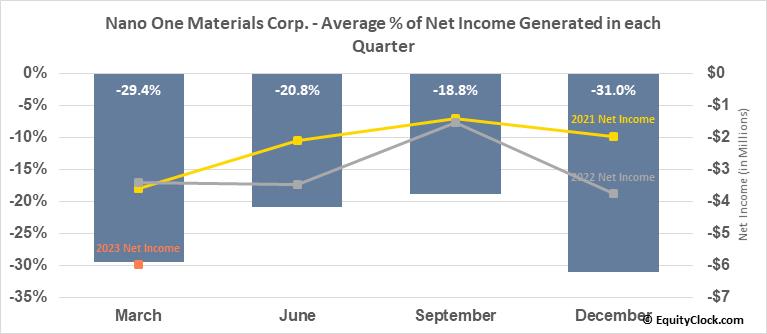 Nano One Materials Corp. (OTCMKT:NNOMF) Net Income Seasonality
