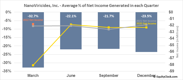 NanoViricides, Inc. (AMEX:NNVC) Net Income Seasonality