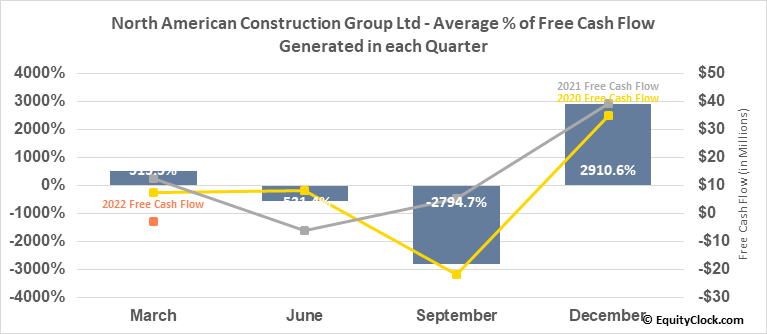 North American Construction Group Ltd (TSE:NOA.TO) Free Cash Flow Seasonality