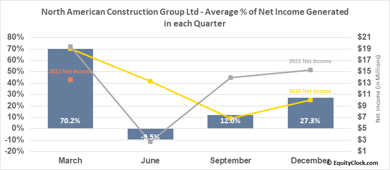 North American Construction Group Ltd (TSE:NOA.TO) Net Income Seasonality