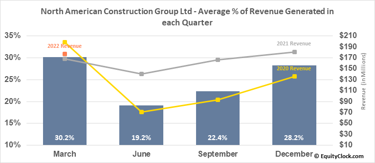 North American Construction Group Ltd (TSE:NOA.TO) Revenue Seasonality
