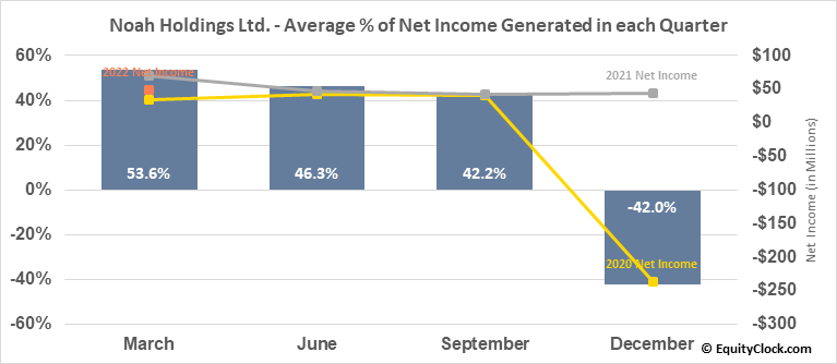 Noah Holdings Ltd. (NYSE:NOAH) Net Income Seasonality
