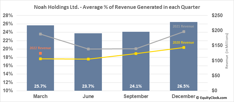 Noah Holdings Ltd. (NYSE:NOAH) Revenue Seasonality